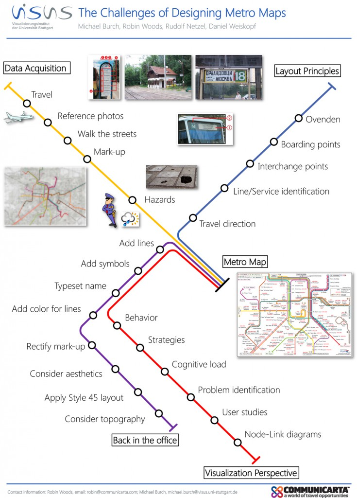 The Challenges of Designing Metro Maps
